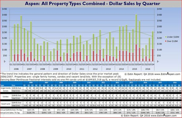 021517 Estin Report Aspen Real Estate Historic All Properties Dollar Sales Volume 590w96res