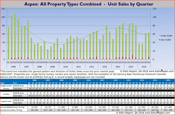 March 19 – 26, 2017 Estin Report: Last Week's Aspen Snowmass Real Estate Sales & Stats: Closed (10) + Under Contract / Pending (13) Image