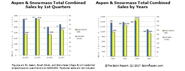 Estin Report Mar 2017: Aspen Snowmass Real Estate Snapshot Image