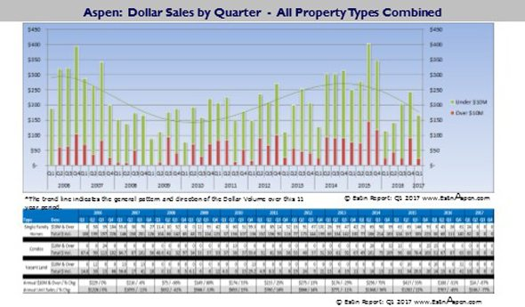 New Charts: Updated through Q1 2017 – Historic Pace of Aspen and Snowmass Village Dollar and Unit Sales by Homes, Condos and Vacant Land / Lots Image
