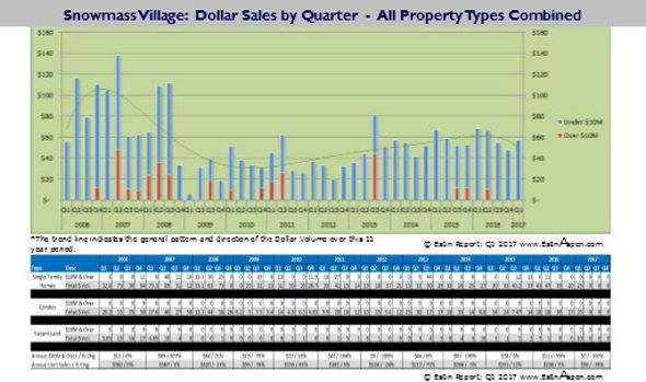 040317 Q1 2017 Estin Report SMV Real Estate Pace of Unit Dollar Sales since 2006 590w
