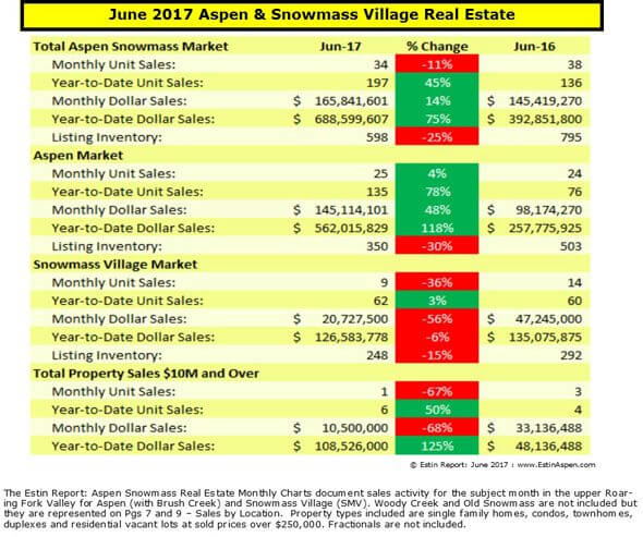 Estin Report June 2017 Aspen Snowmass Real Estate Market Snapshot Image