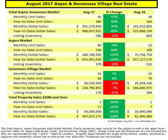 Estin Report August 2017 Aspen Snowmass Real Estate Market Report Monthly Snapshot Image
