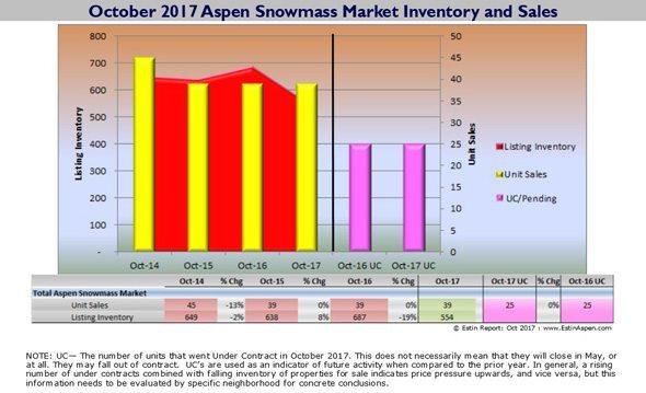 Estin Report Oct 2017 Aspen Snowmass Real Estate Report Monthly Snapshot Image