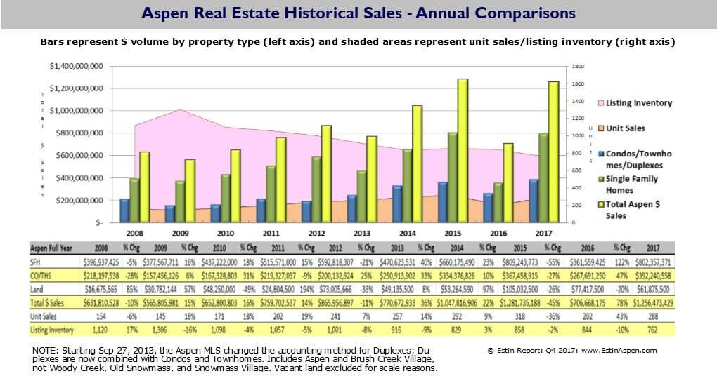 Aspen Pitkin County Real Estate Surpasses $1.9B in 2017, AT Image