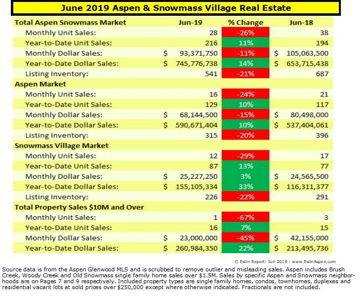 Estin Report June 2019 YTD Aspen Real Estate Market Report Snapshot Image
