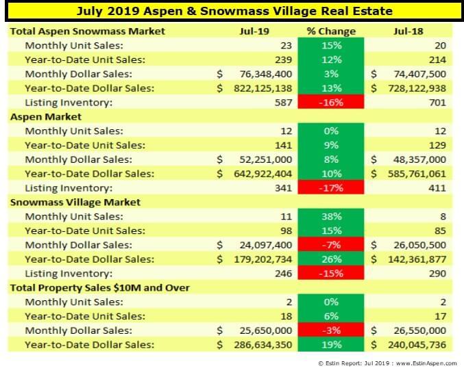 Estin Report July 2019 YTD Aspen Real Estate Market Report Snapshot Image