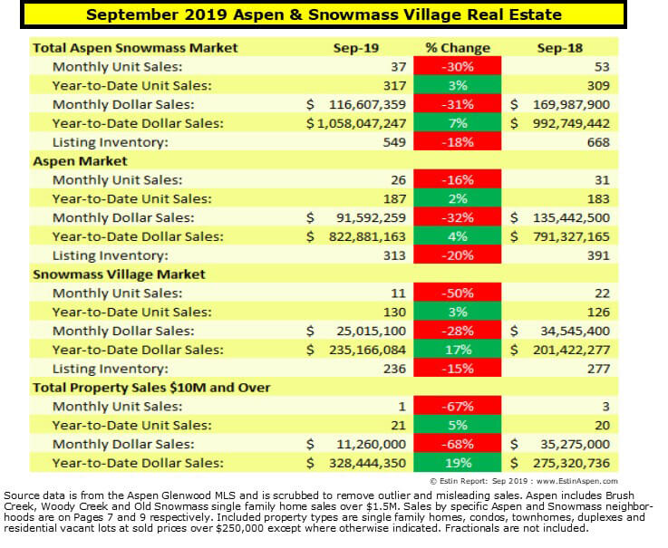 Estin Report Sept 2019 YTD Aspen Snowmass Real Estate Market Report Snapshot Image