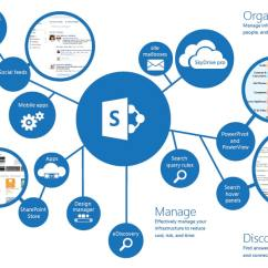 Simple Wan Diagram Price Pfister Marielle Parts What Is Sharepoint And Why Do You Need It - Estorm Australia