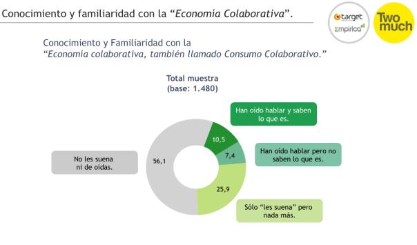 Figura 1 - Estudio economía colaborativa