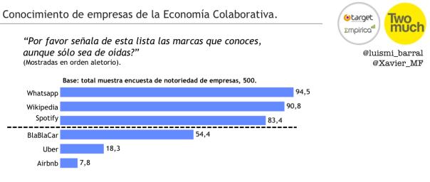 Figura 3 - Estudio economía colaborativa