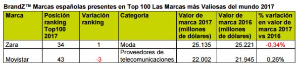 Ranking BrandZ 2