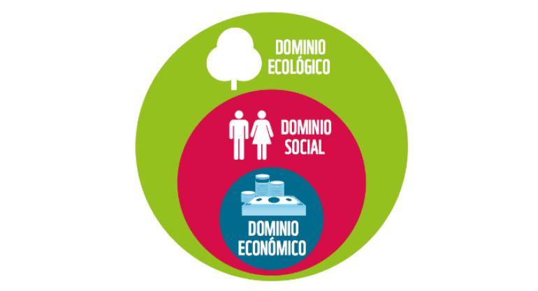 Informe Planeta Vivo Desarrollo sostenible