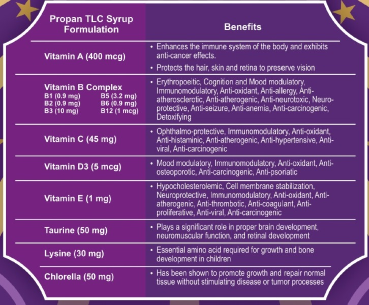 PropanTLC Syrup Formulation-benefits