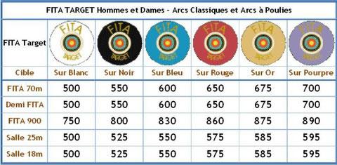 badge-target