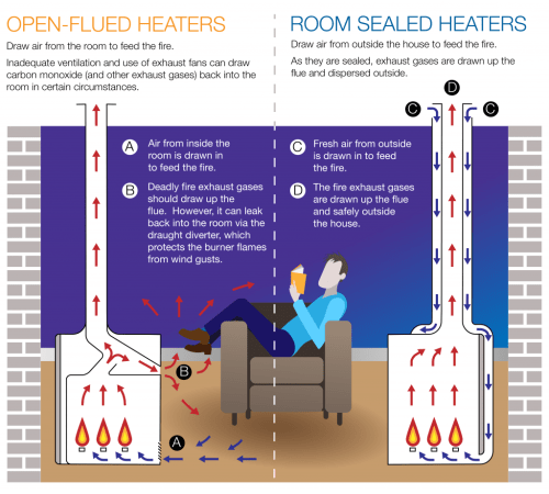 small resolution of open flued heaters
