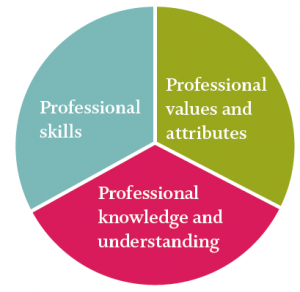 Professional Standards for FE Teachers