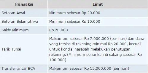 Limit Transaksi TabunganKu