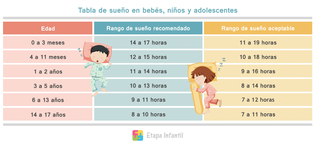 Resultado de imagen para horarios de dormir para niños