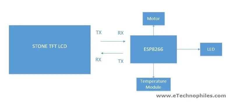 Block diagram of ESP8266 based cooling fan