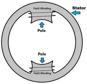 Field poles and Field windings