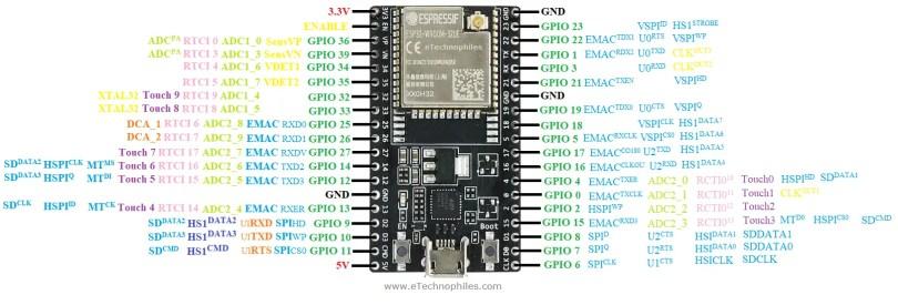ESP32 Dev Board pinout