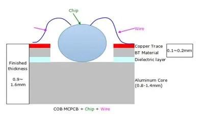 COB metal-core PCB