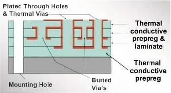 Multi-layer metal-core PCB