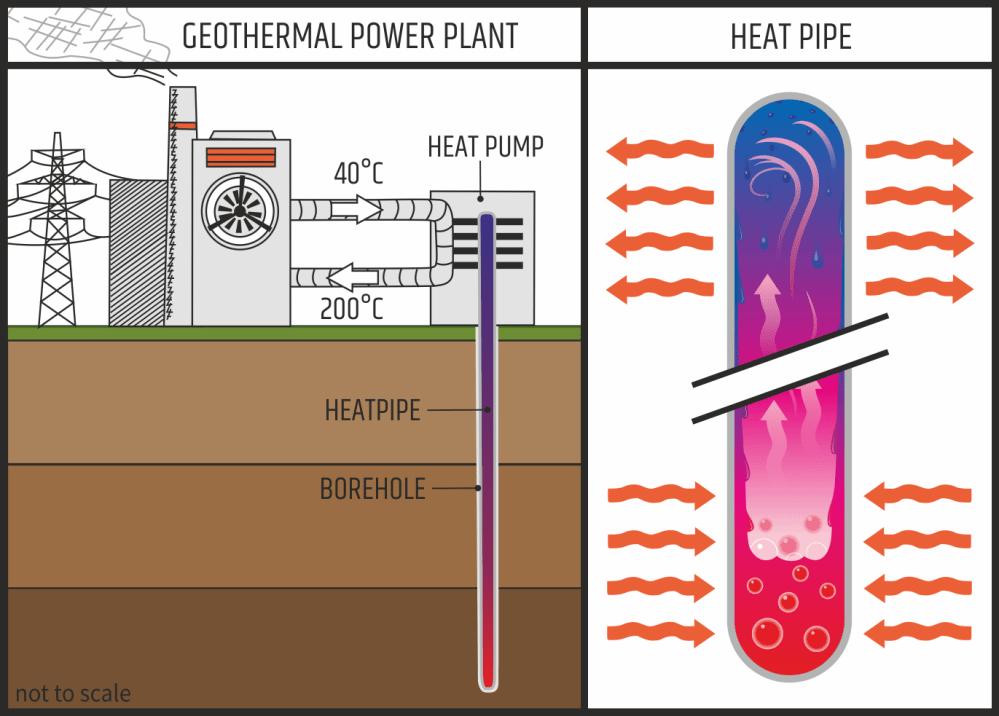 medium resolution of geothermal energy heat pipe schematic image esci