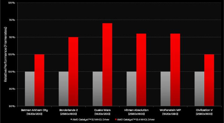 AMD_catalyst_13_4_WHQL