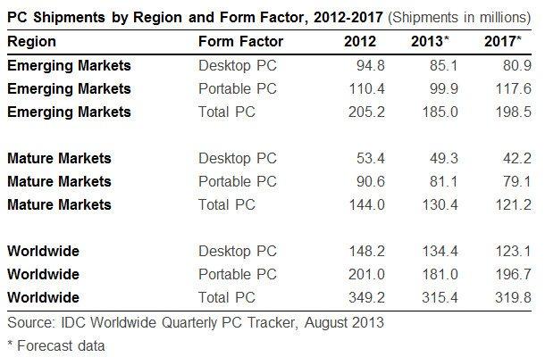 IDC_PC_Market_2013_update_1