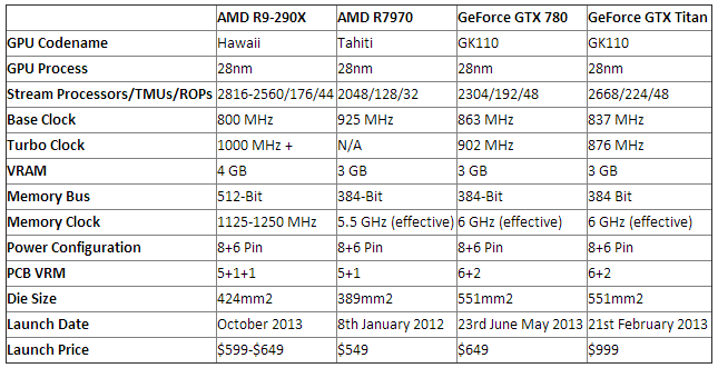 r9-290x-vs-titan-specs-wccftech
