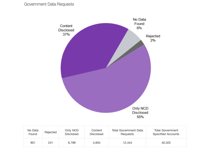yahoo_government_data_requests