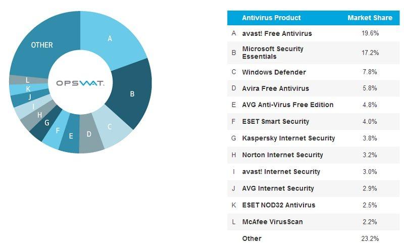 microsoft_av_market_share_2