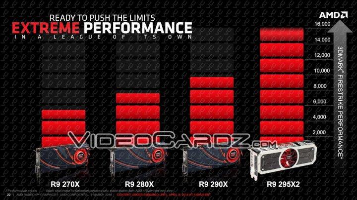 AMD-Radeon-R9-295X2-Performance