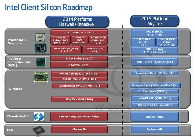Intel-Skylake-Platform-Details1