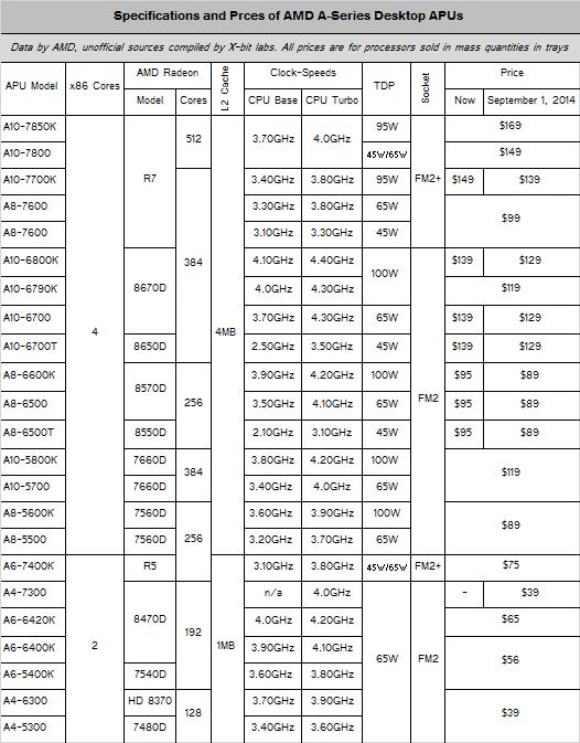 amd_apu_pricing_update_september_2014