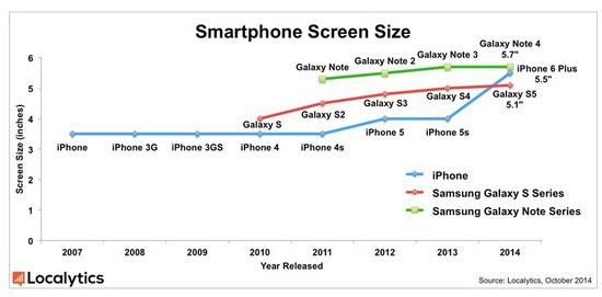 smart phone screen size