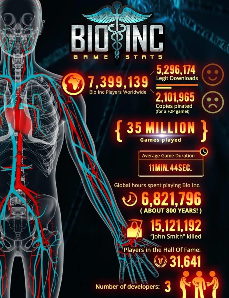 bio inc stats