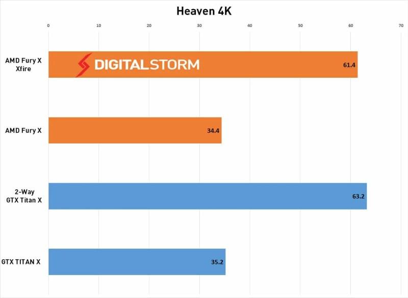 AMD-FuryX-CrossFire-Heaven