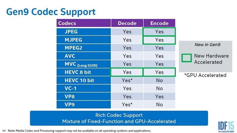 Intel Skylake iGPU Gen9 GPU Overview 7