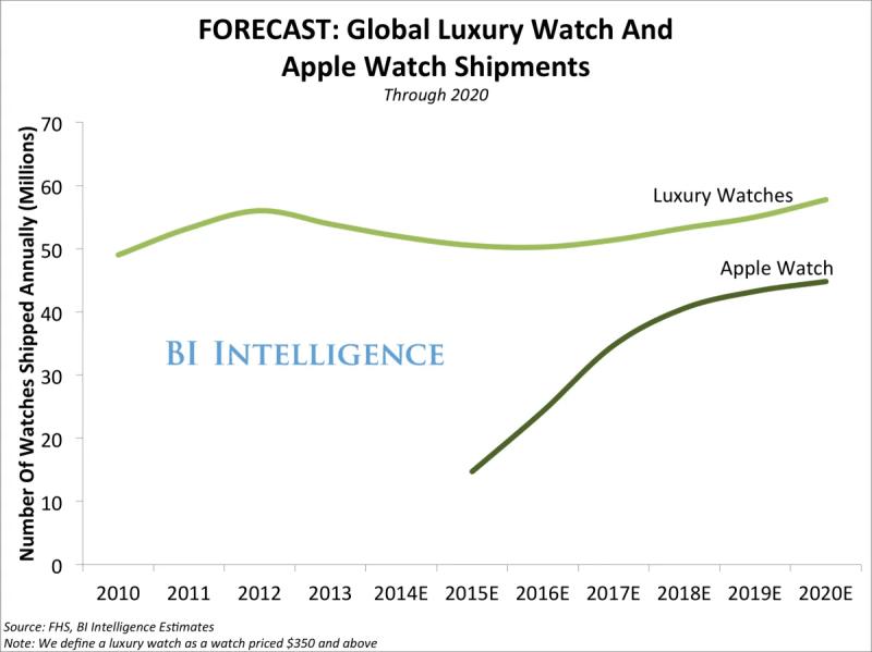 luxurywatchapplewatch