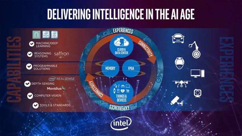 intel-ai-ecosystem-deep-learning-artificial-intelligence