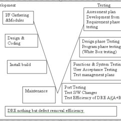Model In Software Testing V Diagram One To Many Relationship Er Etestinghub Online Tutorial Models Dre Where A Defects Found By Team B Customer Side People During Maintenance Refinement From