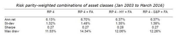 risk-parity-weighted-combinations-fallen-angels-cass-business-school