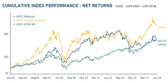 MSCI Malaysia Index performance