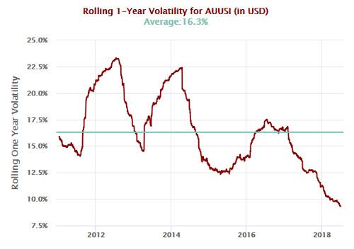 Rolling Gold Volatility ETFs