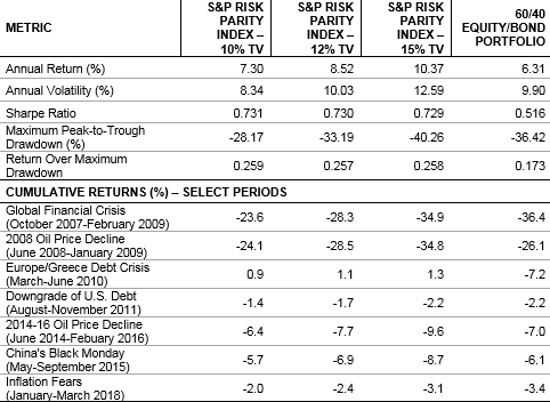 Risk Parity Indices