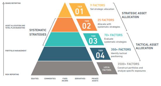 MSCI unveils multi-asset factor analytics model | ETF Strategy