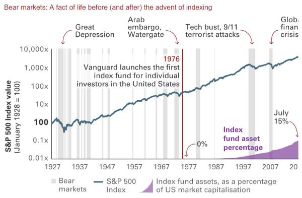 Source: Vanguard.